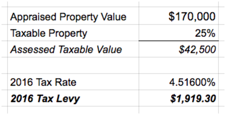 grid showing how property taxes are calculated